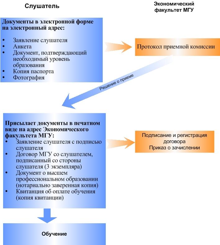 Схема движения документов при